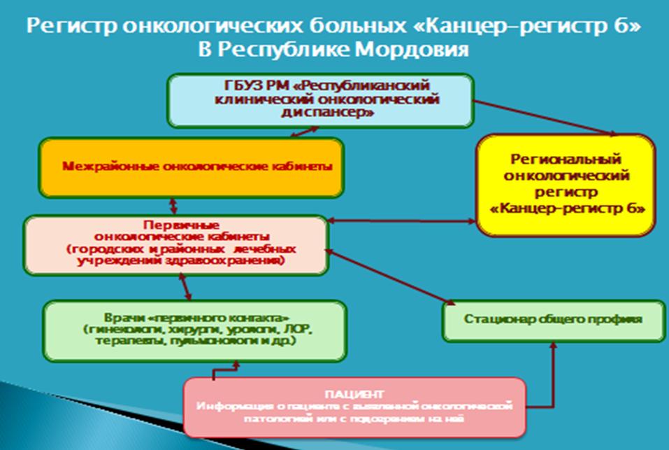 Маршрутизация пациента | ГБУЗ РМ «Республиканский ...